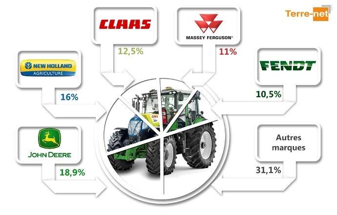 Parts de marché tracteurs 2015 - John Deere toujours entête des tractoristes