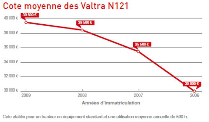 Côte des Valtra N121.