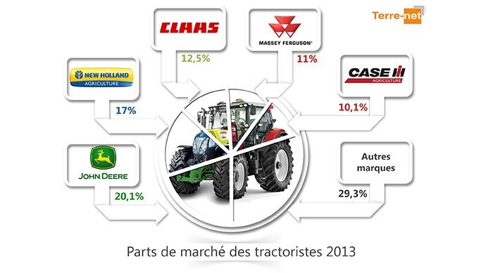 Parts de marchés des tracteurs en 2013 - Classement inchangé mais forte progression de Fendt
