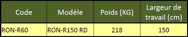 Caractéristique RON R60